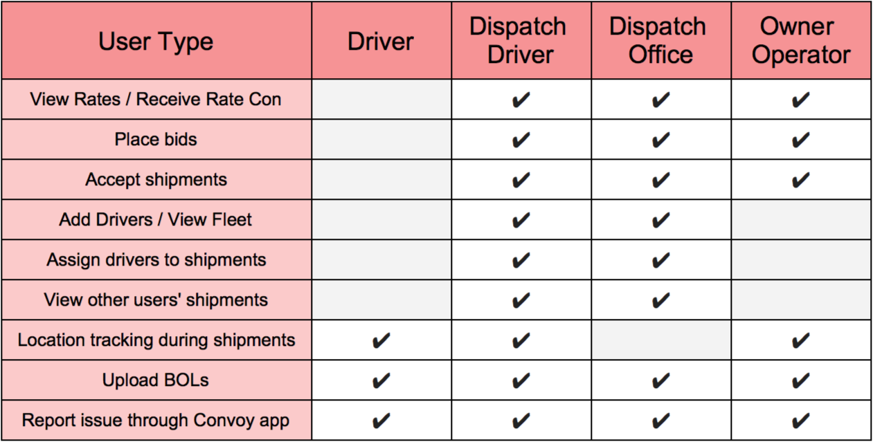 Chart of Driver Roles